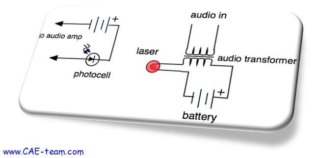 صورة ارسال الصوت عبر الضوء بستخدام كوابل الفايبر